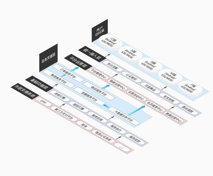 方圆电商平台设计基于Pass层的业务灵活性设计,系统以高内聚、低耦合为原则设计业务域进行应用解耦,应用部件标准化、可配置,通过规则引擎、流程引擎等技术手段,提升业务流程和业务规则可配置能力